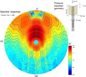 5 mm concave, straight line sidewalls pressure equalizer