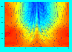 Contour plot of spectral response before applying polar transformation