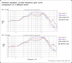 Comparison of candidate semi far distance pressure equaliers