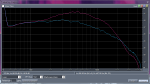 Frequency curve with Form 1 fitted on right