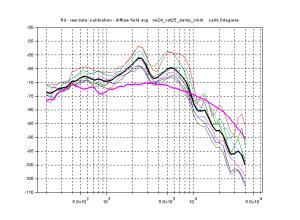 Binaural head frequency response, indoor