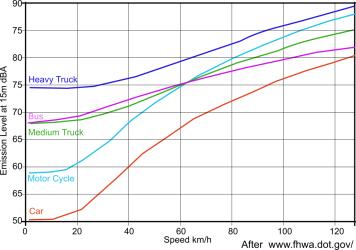 noise vs speed rem
